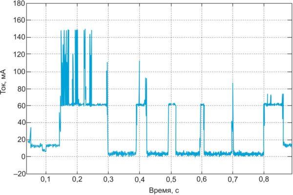 Осциллограмма тока потребления WINC1500 в режиме Automatic Deep Power Save