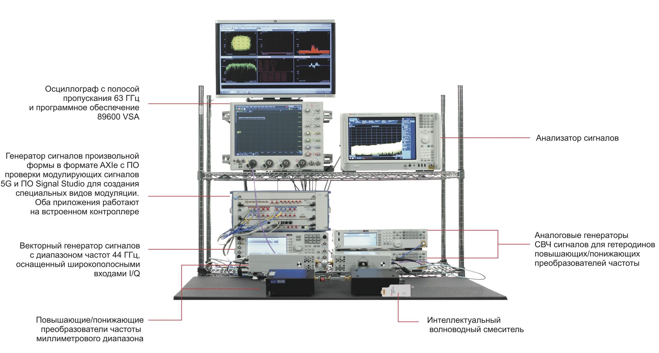 Типовое решение для формирования и анализа сигналов 5G