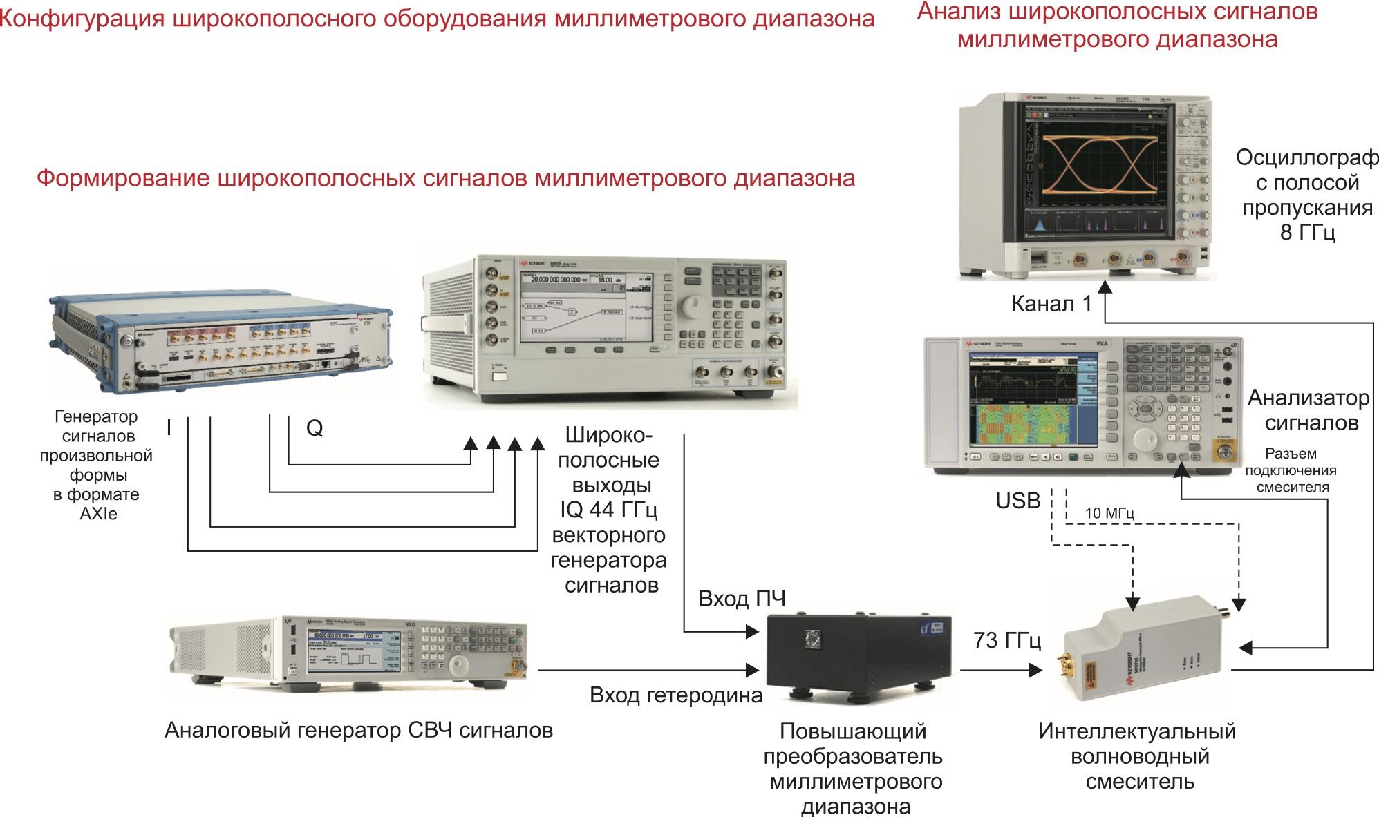 Конфигурация системы для формирования и анализа сигналов миллиметрового диапазона
