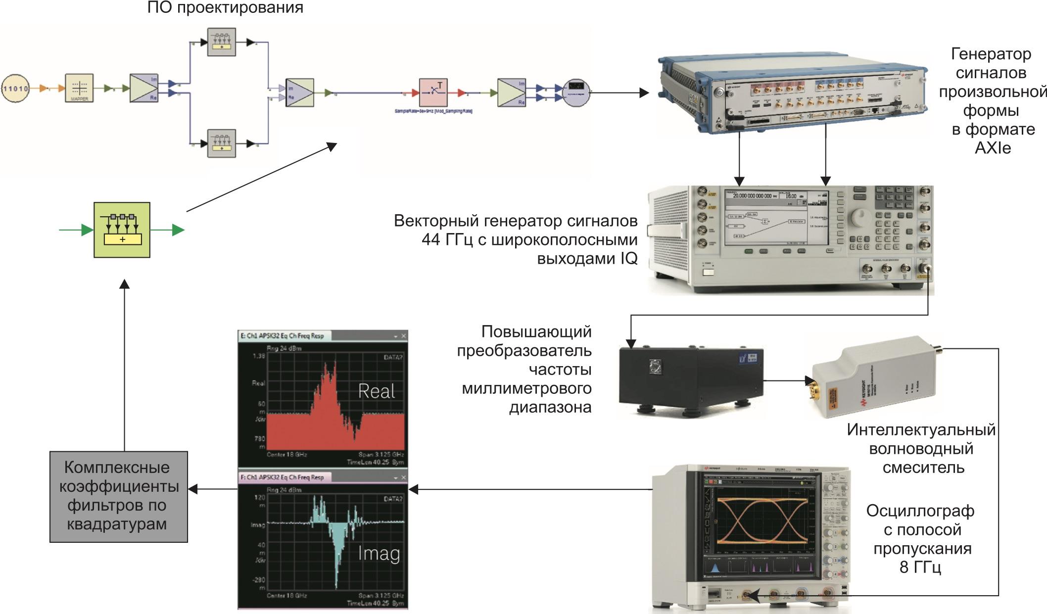 Для коррекции линейных амплитудных и фазовых ошибок испытательного сигнала используется интеграция ПО проектирования с контрольно-измерительным оборудованием