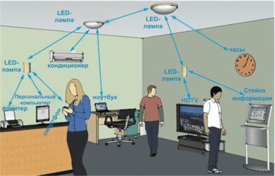 Варианты использования Li-Fi в офисе
