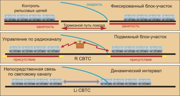 Варианты интервального регулирования движения поездов метрополитена при управлении по рельсовым цепям, R CBTC и Li CBTC