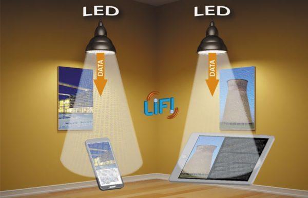 Некоторые возможности Li-Fi в закрытом помещении