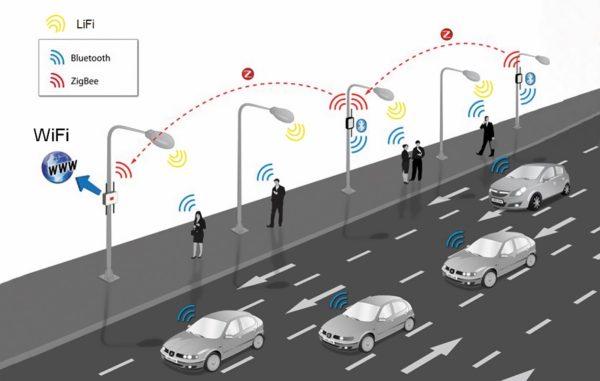 Варианты совместного использования Li-Fi с Wi-Fi, ZigBee и Bluetooth в рамках концепции «умной мили» (SmartMILE)