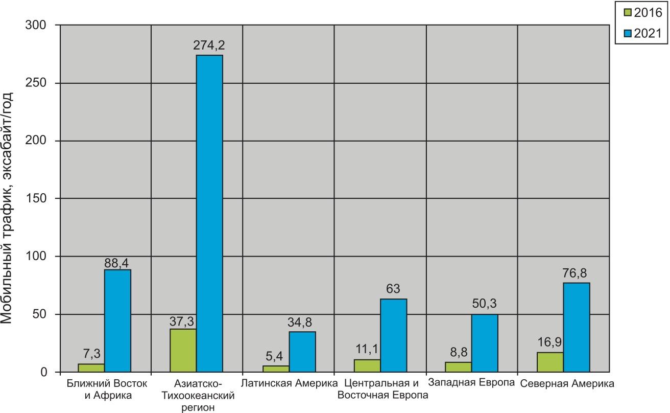 Рост мобильного трафика передачи данных по регионам - Cisco Visual Networking Index