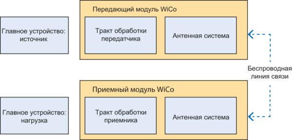 Высокоуровневая блок-схема системы с WiCo