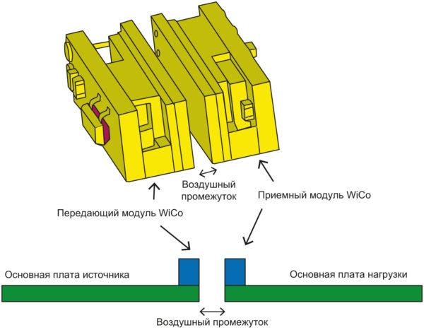 Физическая реализация модулей WiCo (вверху) и пример их размещения в изделии (внизу)