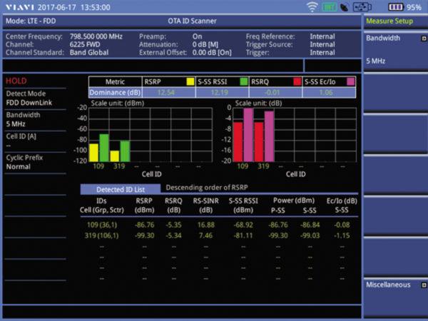 Пример анализа канала для идентификаторов ячеек № 109 и 319