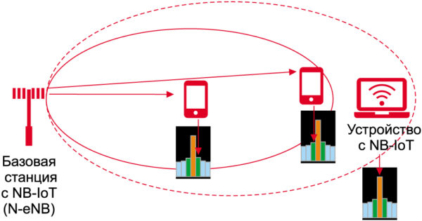Влияние повышения мощности NB-IoT на соседние PRB-блоки того же узла сотовой связи
