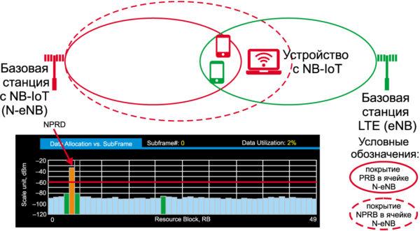 Покрытие сигналом от сети NB-IoT накладывается на покрытие другой рядом расположенной базовой станции, передающей стандартный сигнал LTE