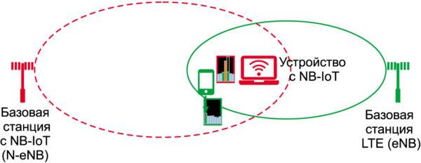 Типичный случай на практике, когда сигнал от блока NB-IoT в нисходящей линии связи, передаваемый в тот же блок рядом расположенного сотового узла, может создавать помехи