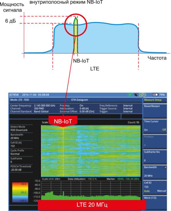 Дейтаграмма PRB для LTE и NB-IoT (внутриполосный режим) для нисходящей линии связи