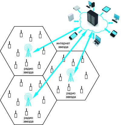 Архитектура LPWAN-сети «звезда из звезд»