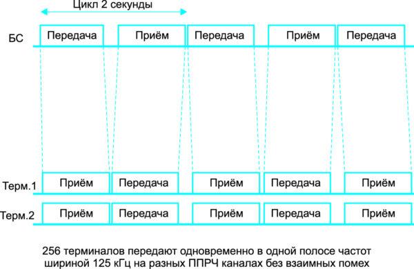 Временные диаграммы работы SNBWAN-сети