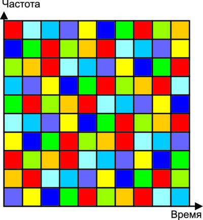 Частотно-временная матрица ППРЧ-сигналов