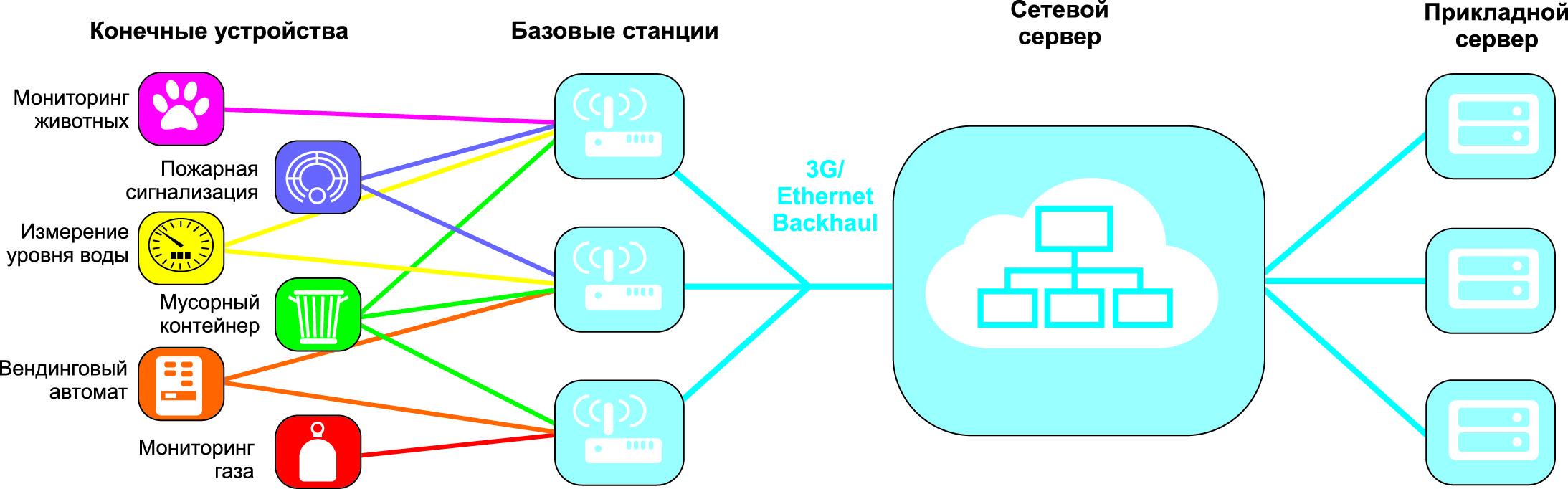 Архитектура сети SNBWAN