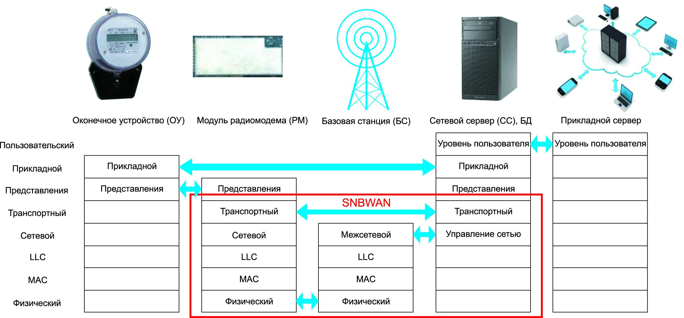 Иерархия уровней модели информационной системы SNBWAN