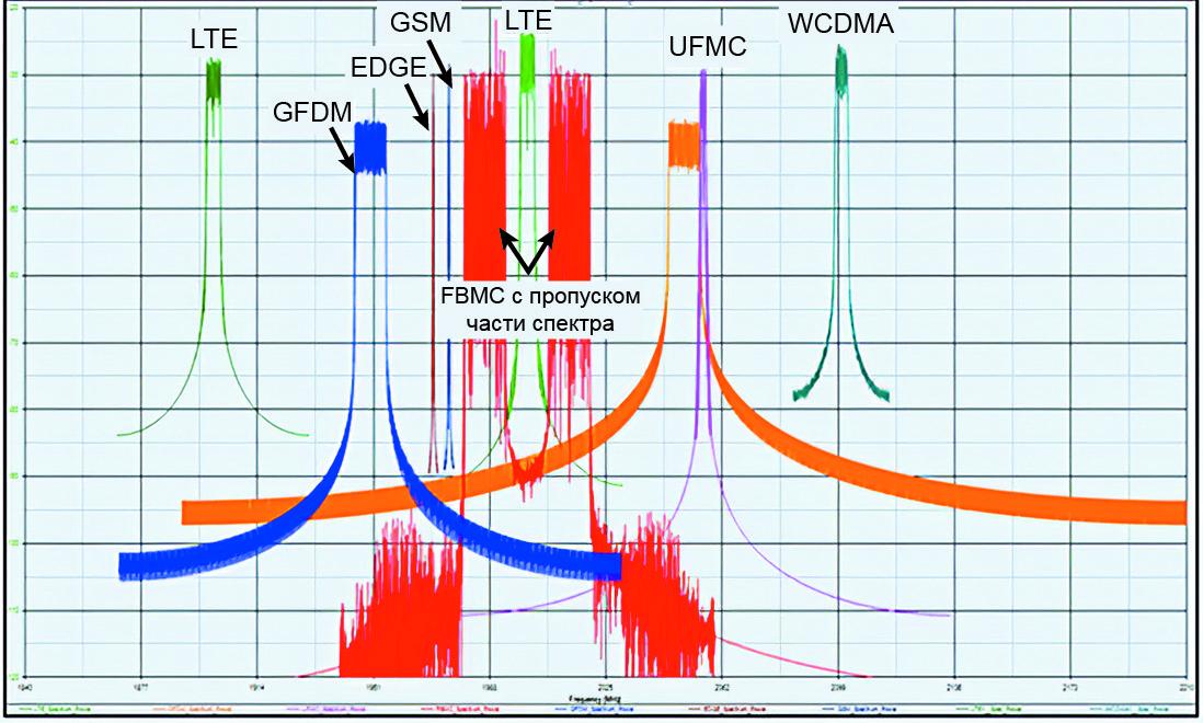 Для поддиапазона 6 ГГц решение проблемы совместимости устройств сетей 5G является обязательным