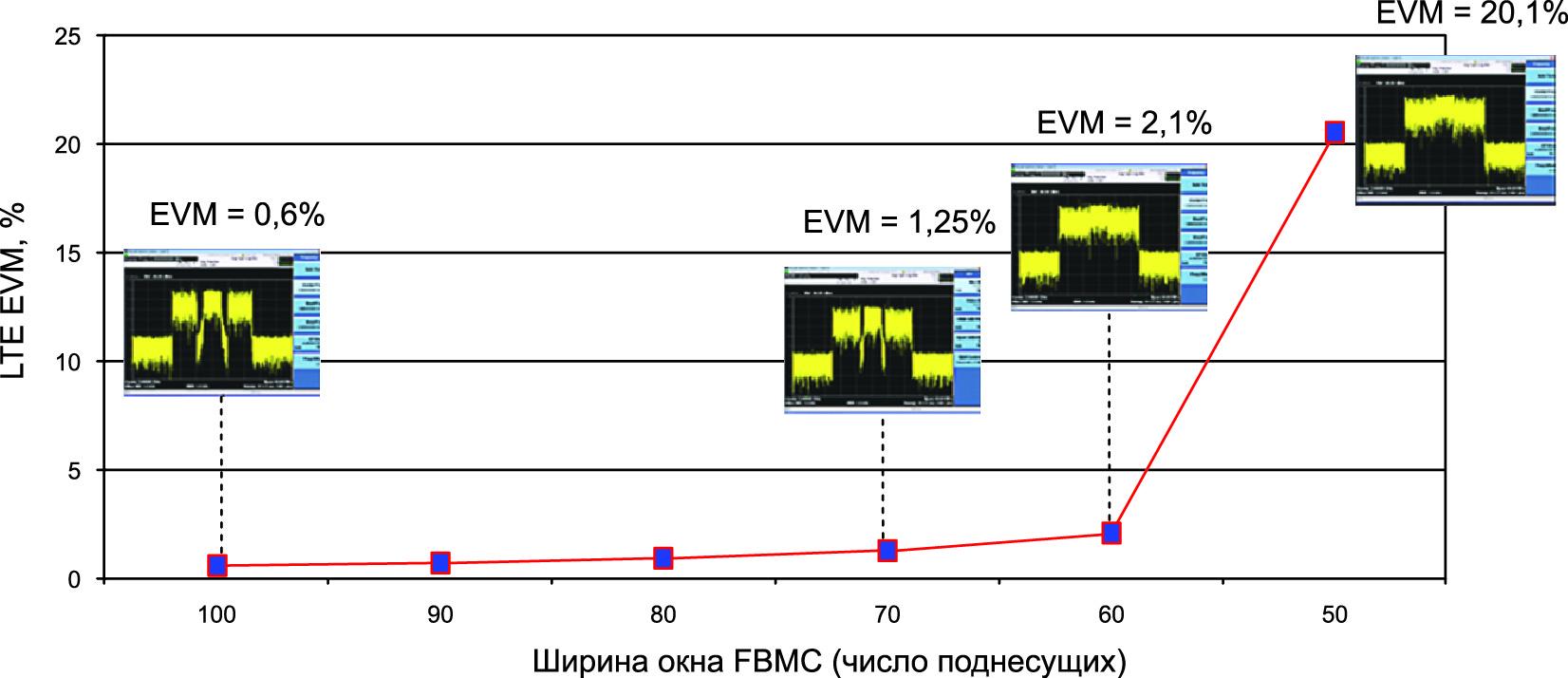 Слева направо: по мере уменьшения ширины окна в спектре FBMC интерференция увеличивается, а значение EVM ухудшается