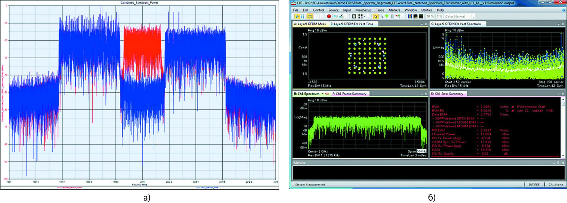 Характеристики моделирования с точкой сжатия 1 дБ при мощности 30 дБм