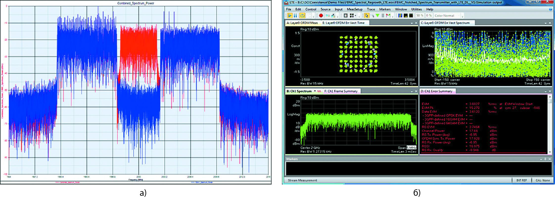Сдвиг точки сжатия 1 дБ до уровня мощности 27 дБм влияет на сосуществование сигналов и вызывает видимое снижение производительности