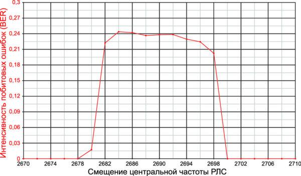 Зависимость измеренных значений BER от центральной частоты источника помех (РЛС) позволяет выявить участки спектра с потенциальной проблемой сосуществования