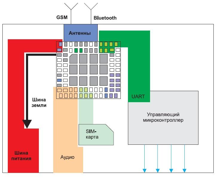 Пример разводки печатной платы под модуль SIM800H