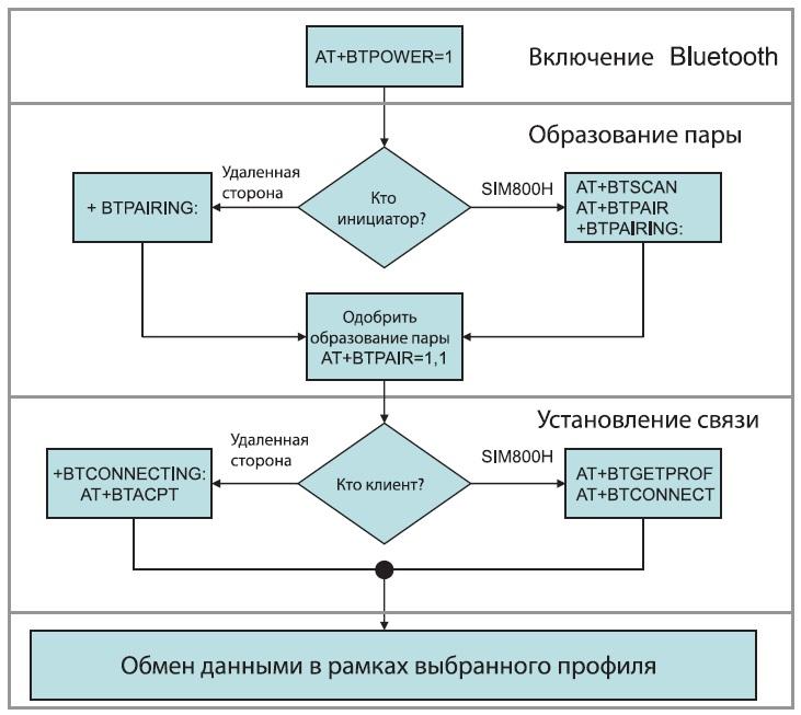 Алгоритм формирования канала связи Bluetooth