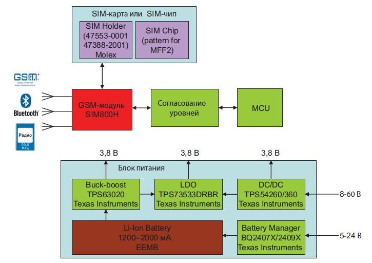 Обобщенная блок-схема GSM-устройства c применением SIM800H
