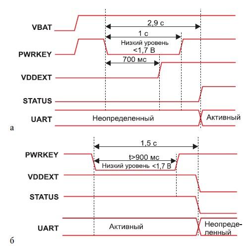 Поведение индикаторов STATUS и VDDEXT