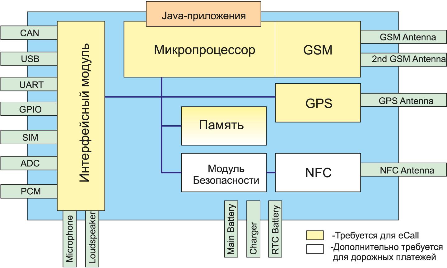 Структурная схема модуля ATOP 2.5G