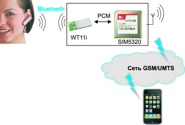 Подключение аудиогарнитуры Bluetooth к 3G-модулю