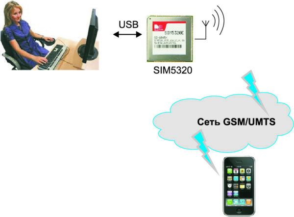 Передача голосового потока по USB-интерфейсу