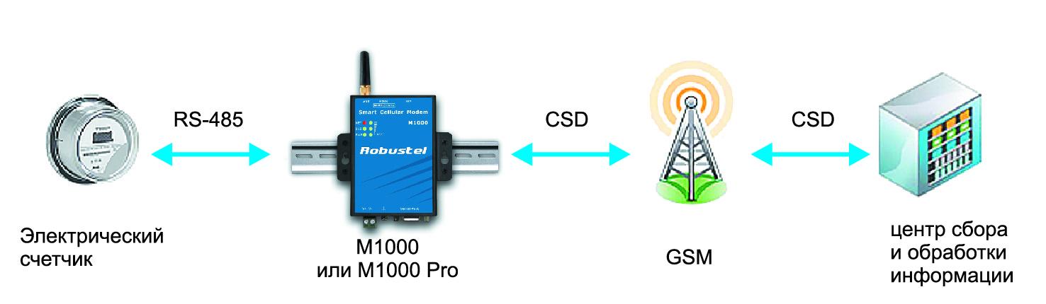 Удаленное считывание показаний электросчетчиков по CSD