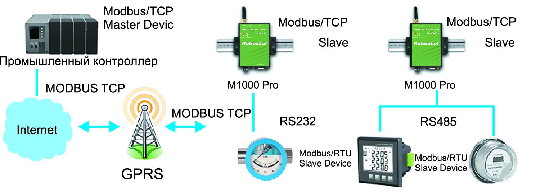 Modbus RTU/Modbus TCP через GPRS