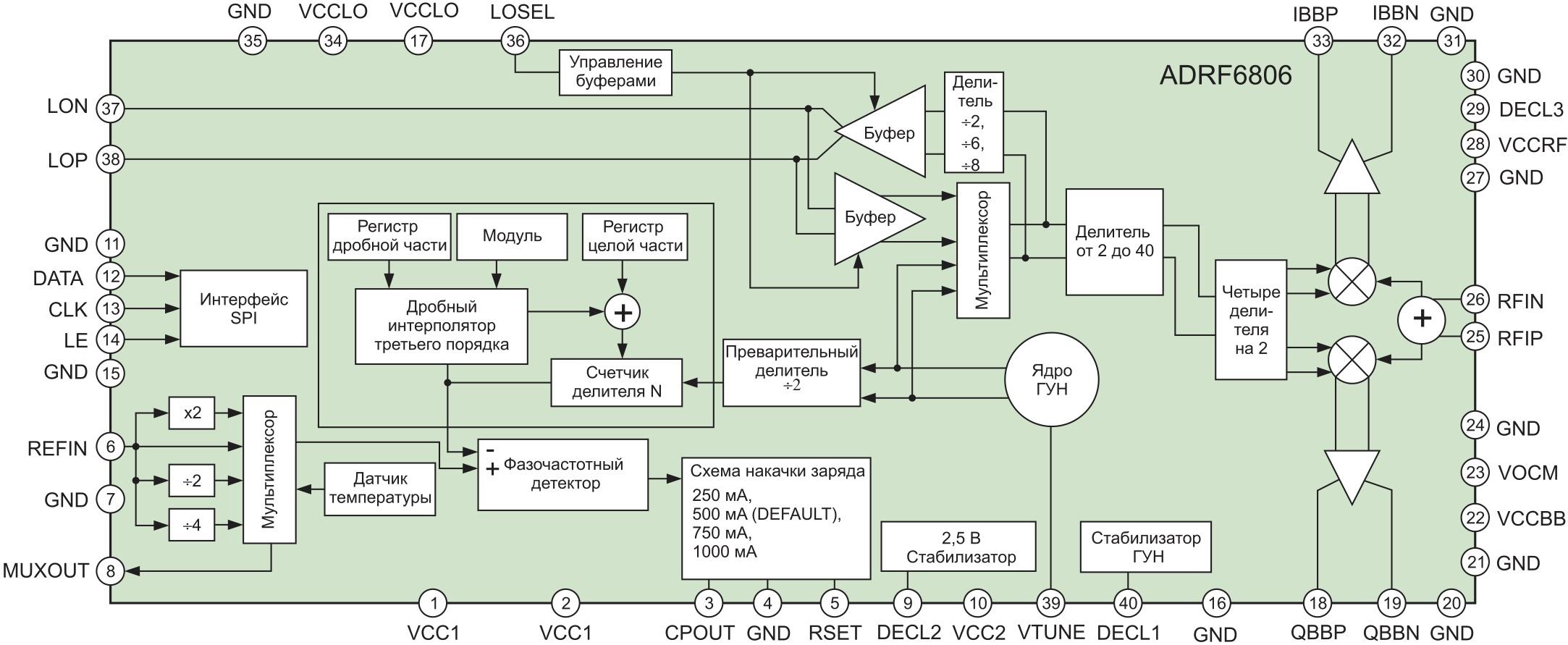 Структурная схема ADRF6806