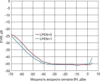 Пиковый EVM ADRF6806 при сигнале с модуляцией QAM256