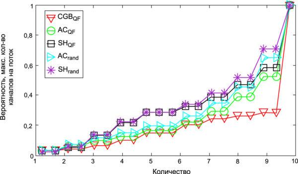Кумулятивная функция распределения среднего максимального количества каналов на поток