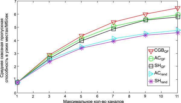 Средняя сквозная пропускная способность узких мест относительно максимального количества каналов на линию связи