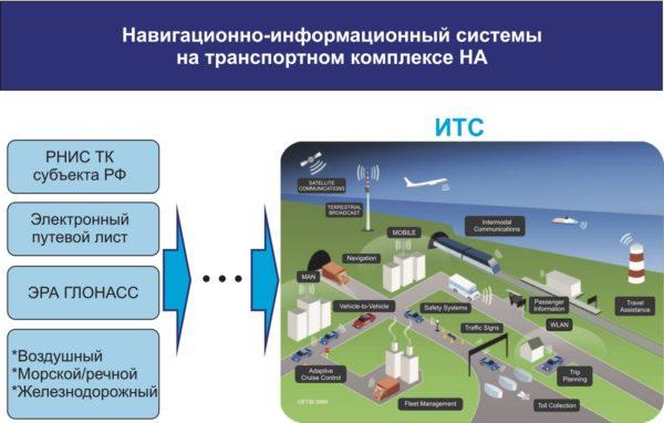 ИТС на транспортном комплексе России