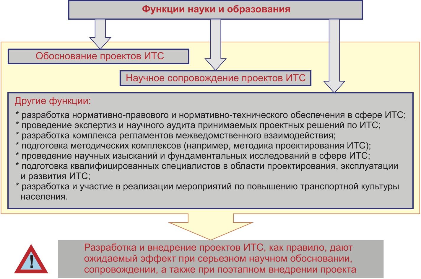 Роль науки в развитии ИТС