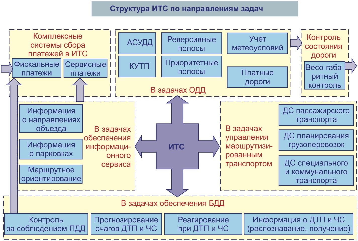 Основные задачи ИТС