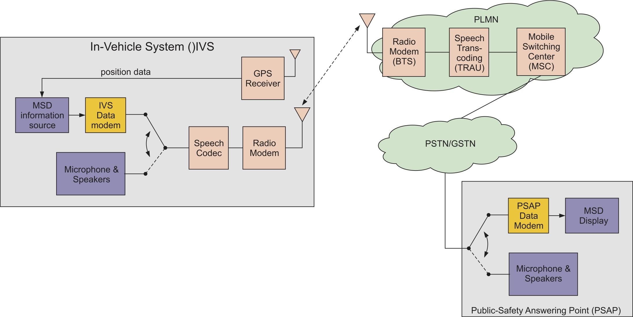 Пояснение принципа передачи минимального набора данных от автомобильной системы к диспетчерскому пункту оператора системы