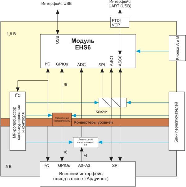 Структурная схема макетной платы Cinterion Concept Board Gemalto