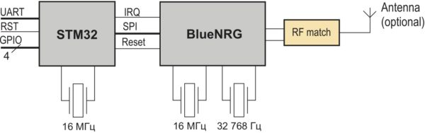 Структурная схема модуля NAVIA BT-01