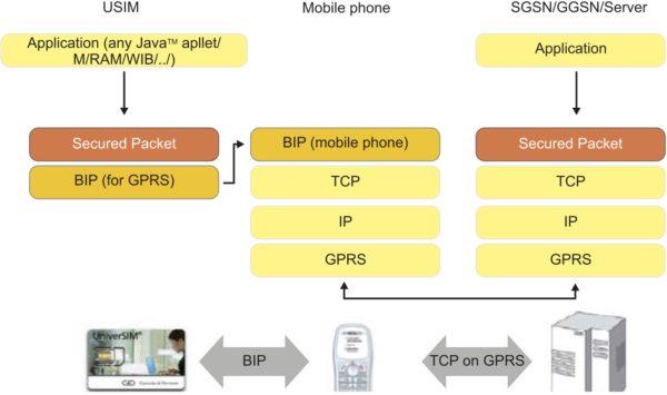 Структурная схема работы протокола BIP