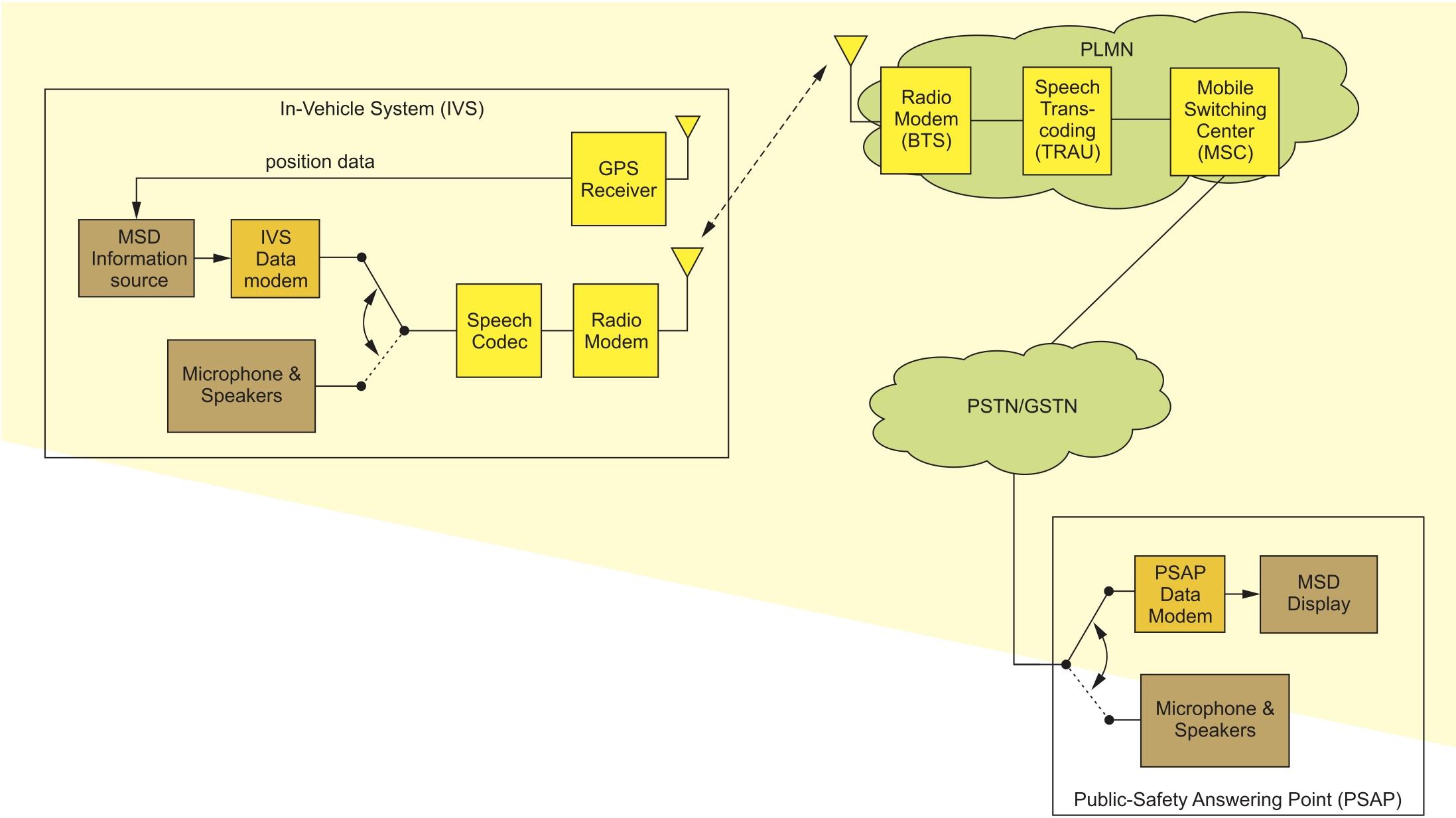 Структурная схема работы eCall
