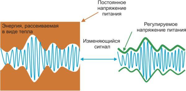 Отслеживание огибающей повышает эффективность усилителя мощности за счет динамической регулировки напряжения питания усилителя в соответствии с амплитудой огибающей входного ВЧ-сигнала.