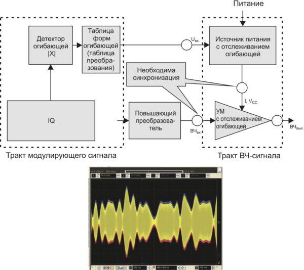 Структурная схема типовой системы отслеживания огибающей (вверху). Выходной сигнал на снимке экрана осциллографа (внизу) имеет синюю и красную огибающие, полученные при тестировании усилителя и точно отражающие форму огибающей усиленного ВЧ-сигнала желтого цвета