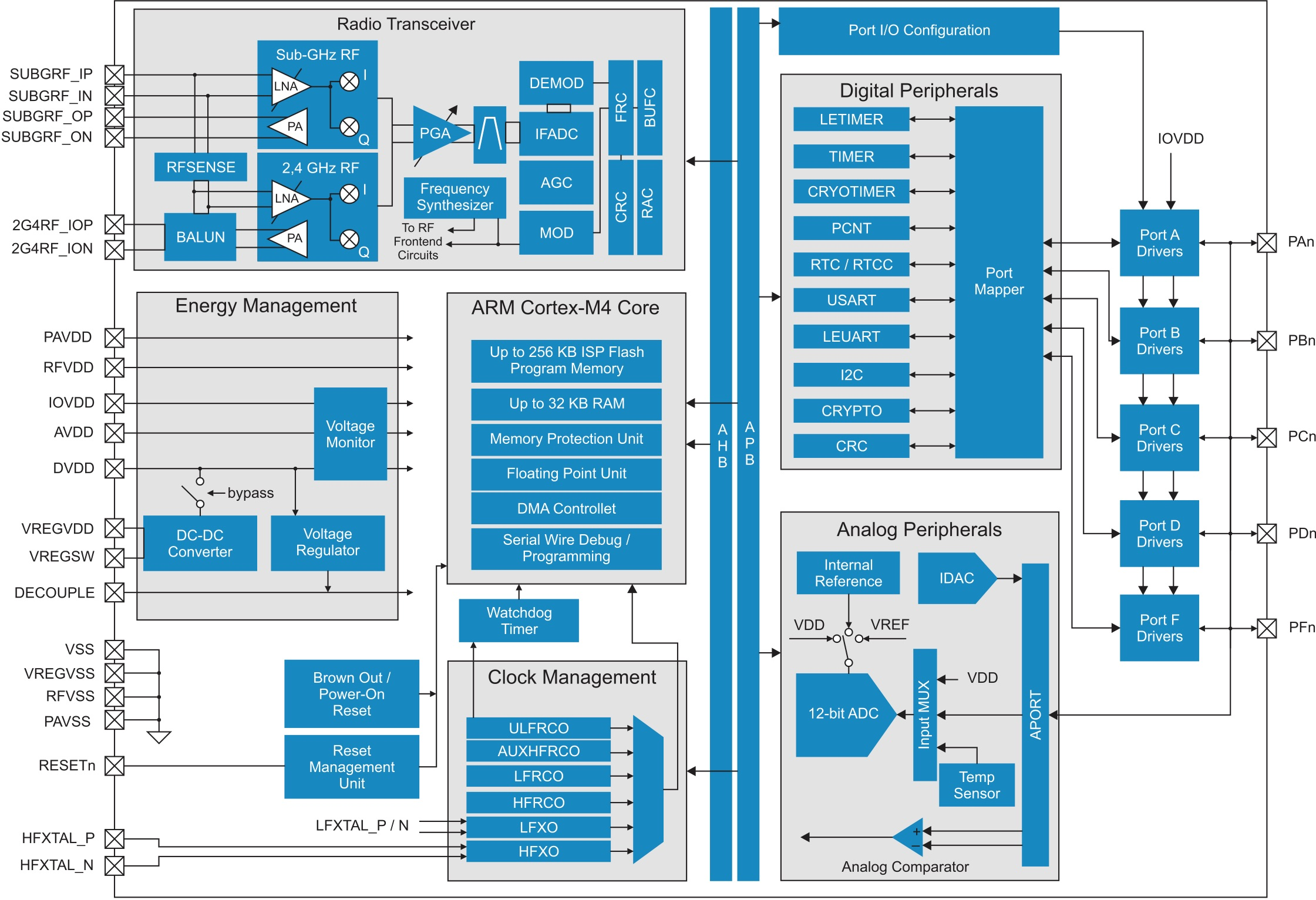 Структурная схема EFR32 Wireless Gecko